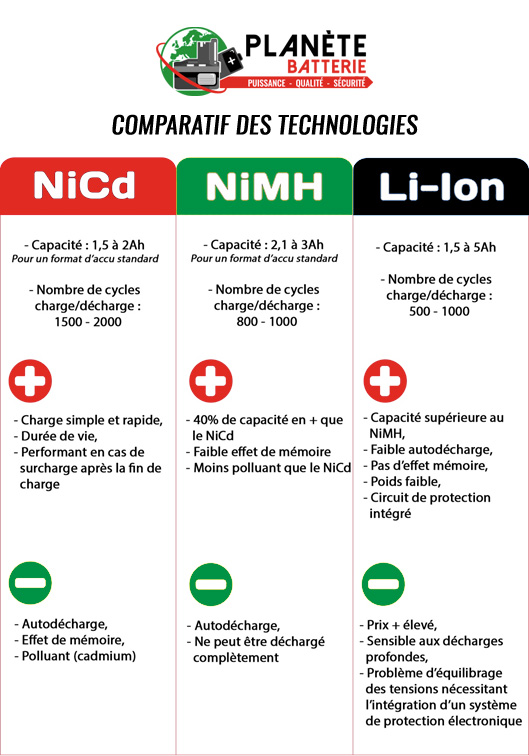 Comparatif technologies batteries